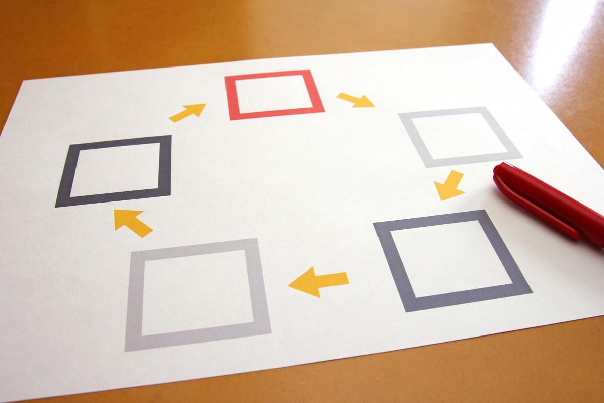 業務効率化の目標設定と実施の流れ